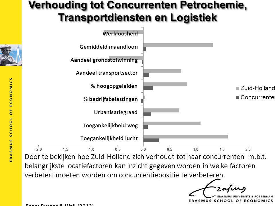 Verhouding tot Concurrenten Petrochemie, Transportdiensten en Logistiek Door te bekijken hoe Zuid-Holland zich verhoudt tot haar concurrenten m.b.t.