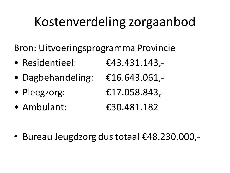 Wat kost jeugdzorg 2 Per jaar: Ambulant traject: 8.000,- Dagbehandeling: 30.000,- / 40.000,- Residentieel: 40.000,- / 60.000,- Pleegzorg: 15.000,- Gesloten jeugdzorg: 100.000,-