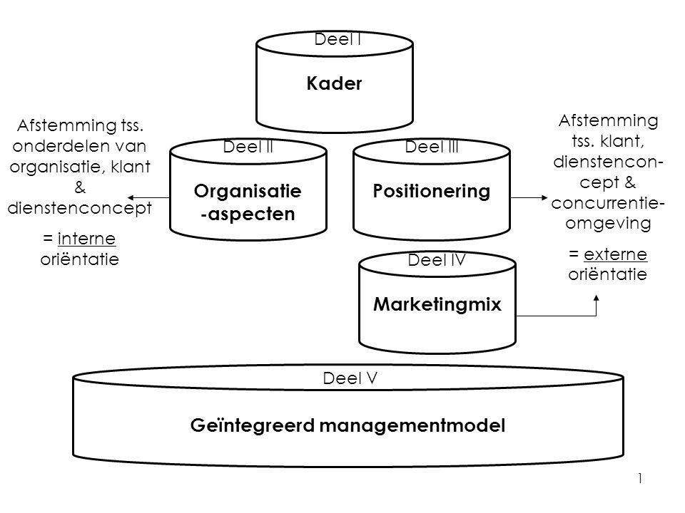1 Kader Deel I Positionering Deel III Organisatie -aspecten Deel II Afstemming tss.