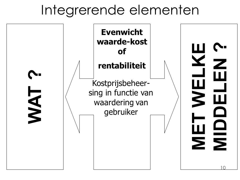 10 Integrerende elementen Kostprijsbeheer- sing in functie van waardering van gebruiker Evenwicht waarde-kost of rentabiliteit WAT ? MET WELKE MIDDELE