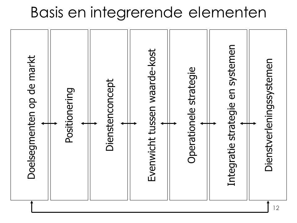 12 Basis en integrerende elementen Doelsegmenten op de markt Dienstverleningssystemen PositioneringDienstenconceptEvenwicht tussen waarde-kostOperationele strategieIntegratie strategie en systemen