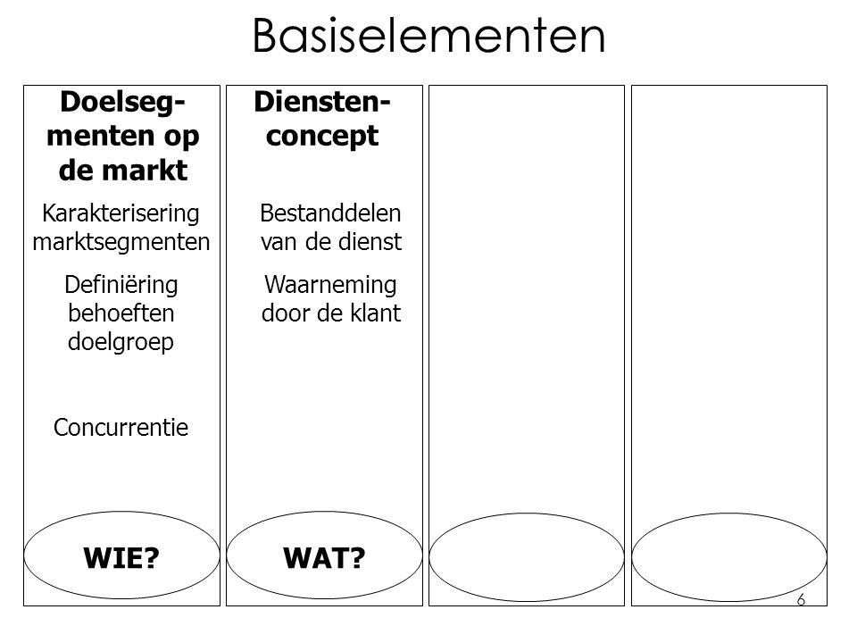6 Basiselementen Doelseg- menten op de markt Diensten- concept Karakterisering marktsegmenten Definiëring behoeften doelgroep Concurrentie WIE?WAT? Be