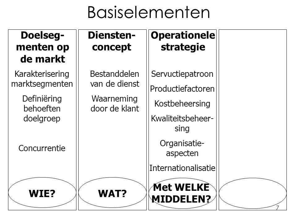 7 Basiselementen Doelseg- menten op de markt Diensten- concept Operationele strategie Karakterisering marktsegmenten Definiëring behoeften doelgroep Concurrentie WIE?WAT.