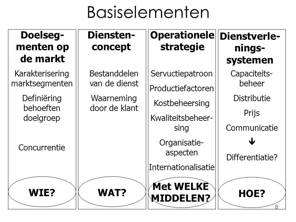 8 Basiselementen Doelseg- menten op de markt Diensten- concept Operationele strategie Dienstverle- nings- systemen Karakterisering marktsegmenten Definiëring behoeften doelgroep Concurrentie WIE?WAT.