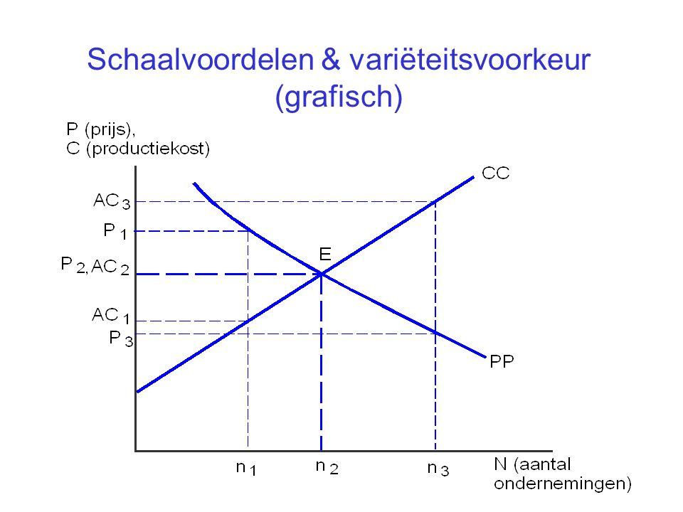 Schaalvoordelen & variëteitsvoorkeur (grafisch)