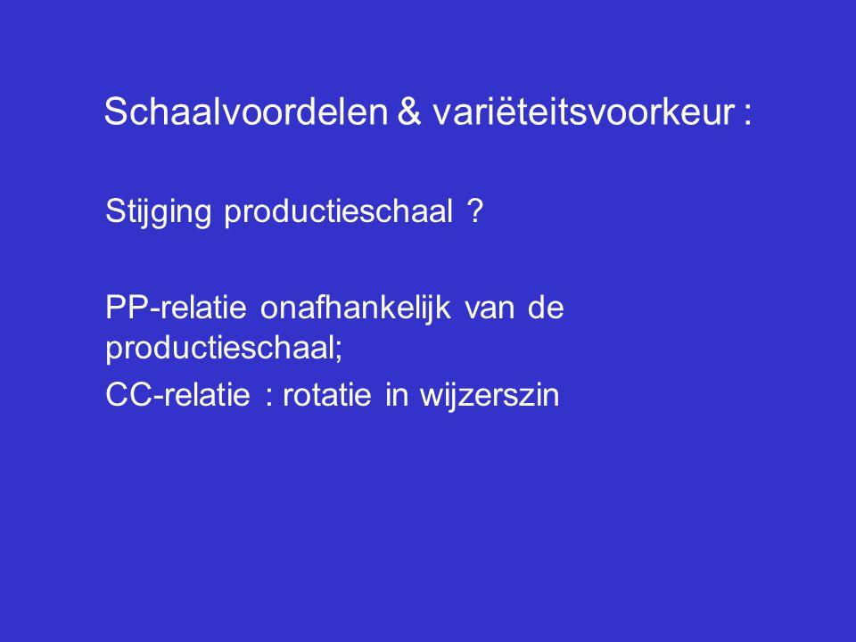 Schaalvoordelen & variëteitsvoorkeur : Stijging productieschaal ? PP-relatie onafhankelijk van de productieschaal; CC-relatie : rotatie in wijzerszin