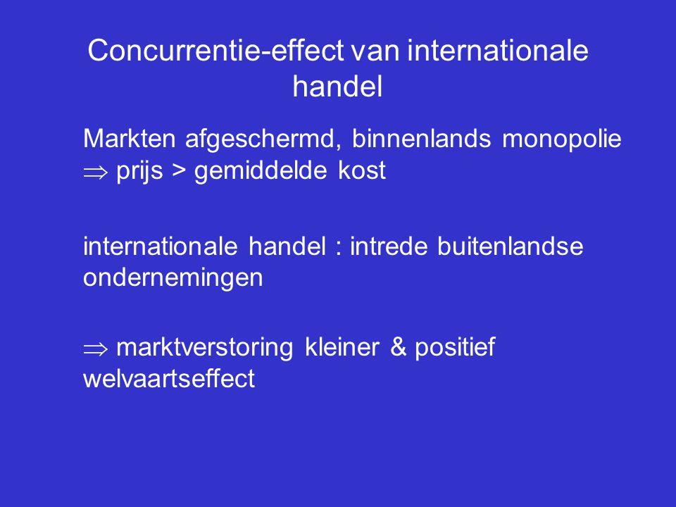 Concurrentie-effect van internationale handel Markten afgeschermd, binnenlands monopolie  prijs > gemiddelde kost internationale handel : intrede bui