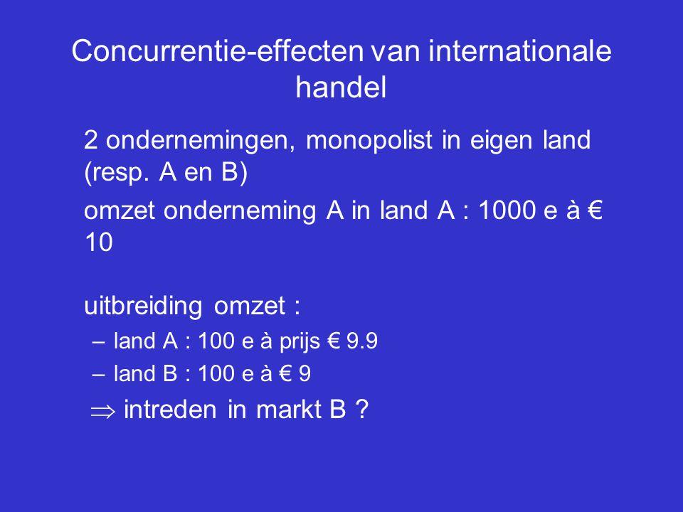 Concurrentie-effecten van internationale handel 2 ondernemingen, monopolist in eigen land (resp. A en B) omzet onderneming A in land A : 1000 e à € 10