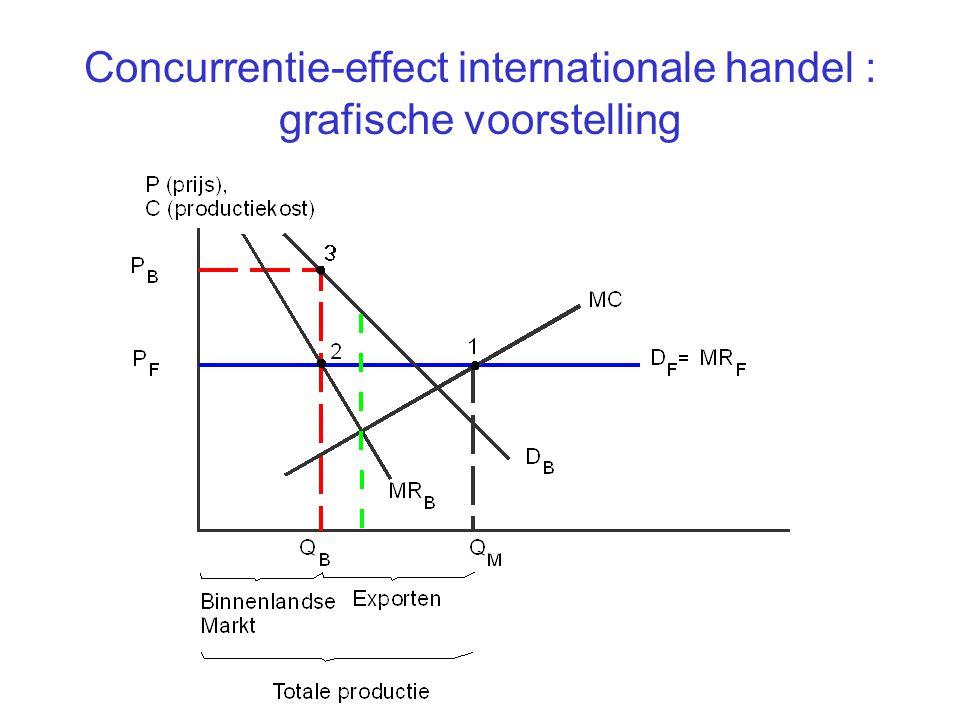Concurrentie-effect internationale handel : grafische voorstelling