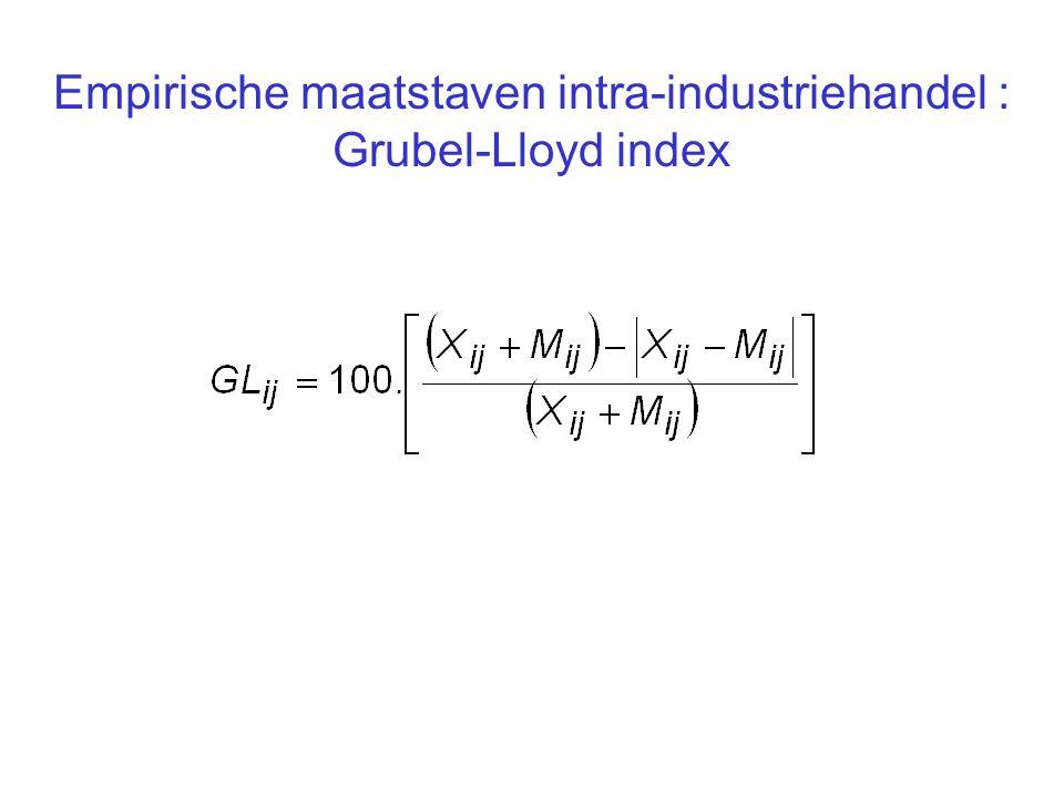 Empirische maatstaven intra-industriehandel : Grubel-Lloyd index