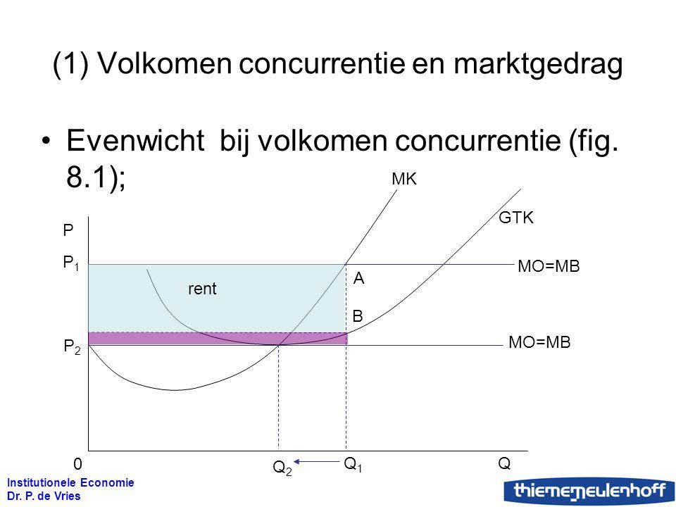 Institutionele Economie Dr. P. de Vries (1) Volkomen concurrentie en marktgedrag Evenwicht bij volkomen concurrentie (fig. 8.1); P P1P1 A B GTK MO=MB