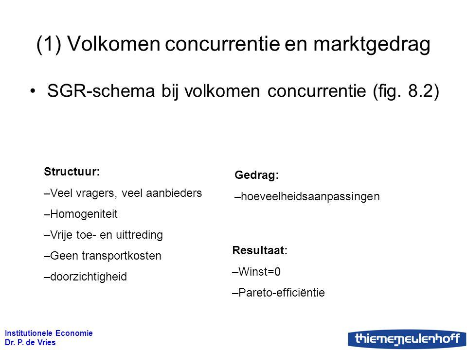Institutionele Economie Dr. P. de Vries (1) Volkomen concurrentie en marktgedrag SGR-schema bij volkomen concurrentie (fig. 8.2) Structuur: –Veel vrag