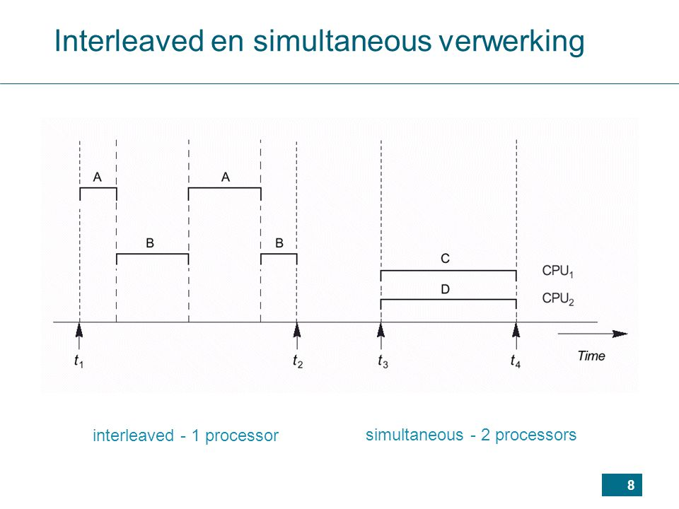 8 interleaved - 1 processor simultaneous - 2 processors Interleaved en simultaneous verwerking