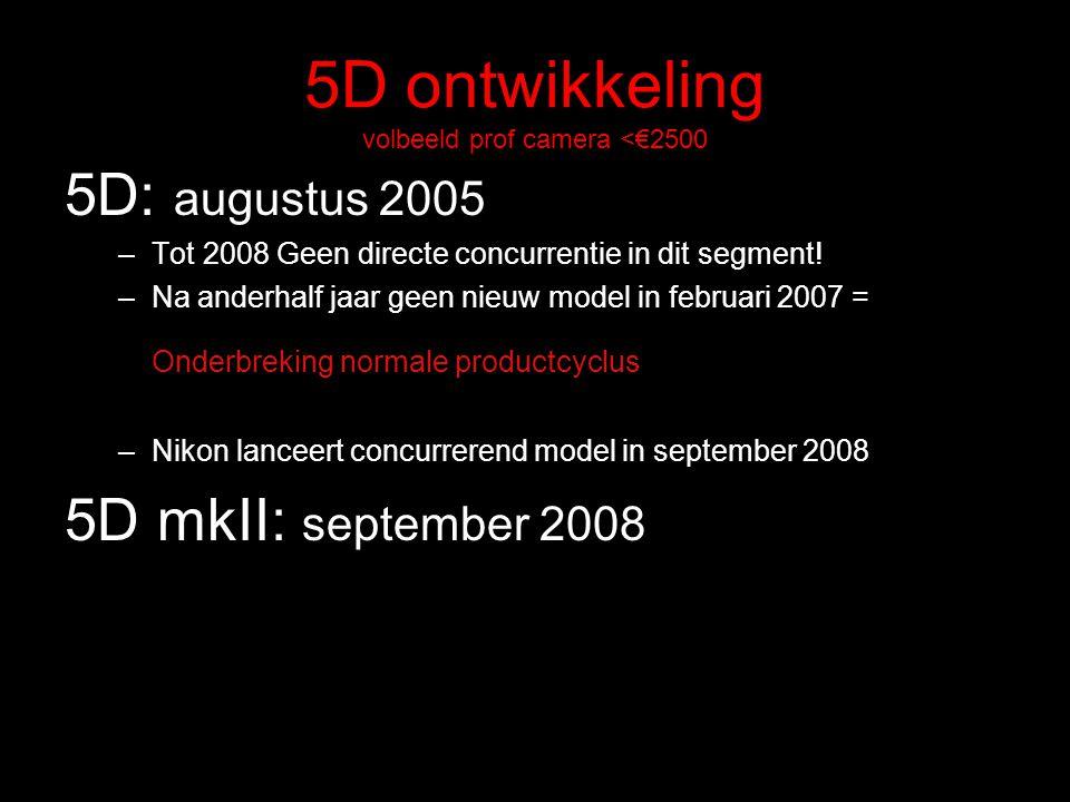 5D ontwikkeling volbeeld prof camera <€2500 5D: augustus 2005 –Tot 2008 Geen directe concurrentie in dit segment! –Na anderhalf jaar geen nieuw model