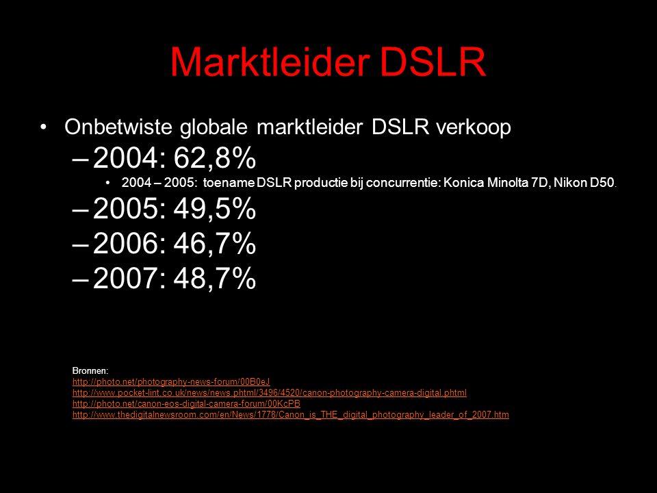 Marktleider DSLR Onbetwiste globale marktleider DSLR verkoop –2004: 62,8% 2004 – 2005: toename DSLR productie bij concurrentie: Konica Minolta 7D, Nik