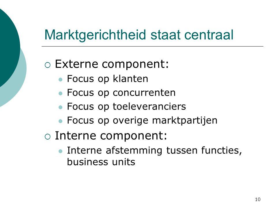 10 Marktgerichtheid staat centraal  Externe component: Focus op klanten Focus op concurrenten Focus op toeleveranciers Focus op overige marktpartijen