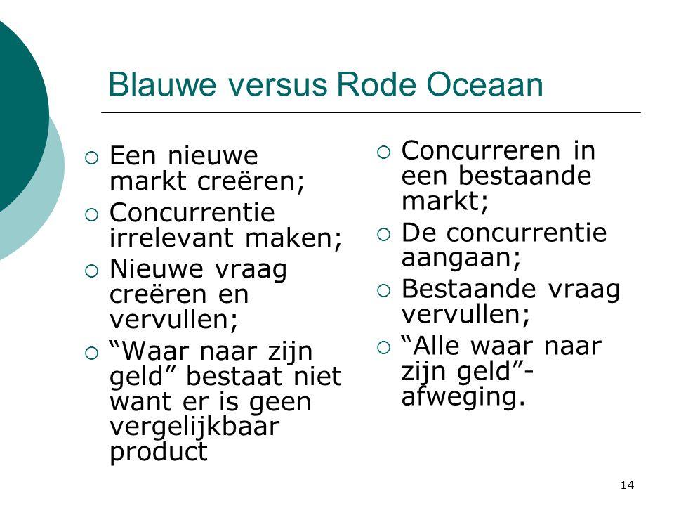 """Blauwe versus Rode Oceaan  Een nieuwe markt creëren;  Concurrentie irrelevant maken;  Nieuwe vraag creëren en vervullen;  """"Waar naar zijn geld"""" be"""