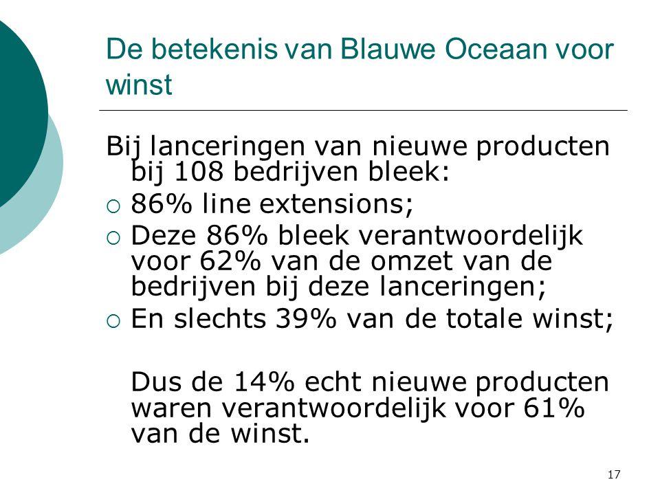 De betekenis van Blauwe Oceaan voor winst Bij lanceringen van nieuwe producten bij 108 bedrijven bleek:  86% line extensions;  Deze 86% bleek verant