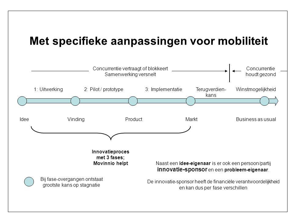 Met specifieke aanpassingen voor mobiliteit VindingProductMarktBusiness as usual Innovatieproces met 3 fases; Movinnio helpt 2: Pilot / prototype1: Ui