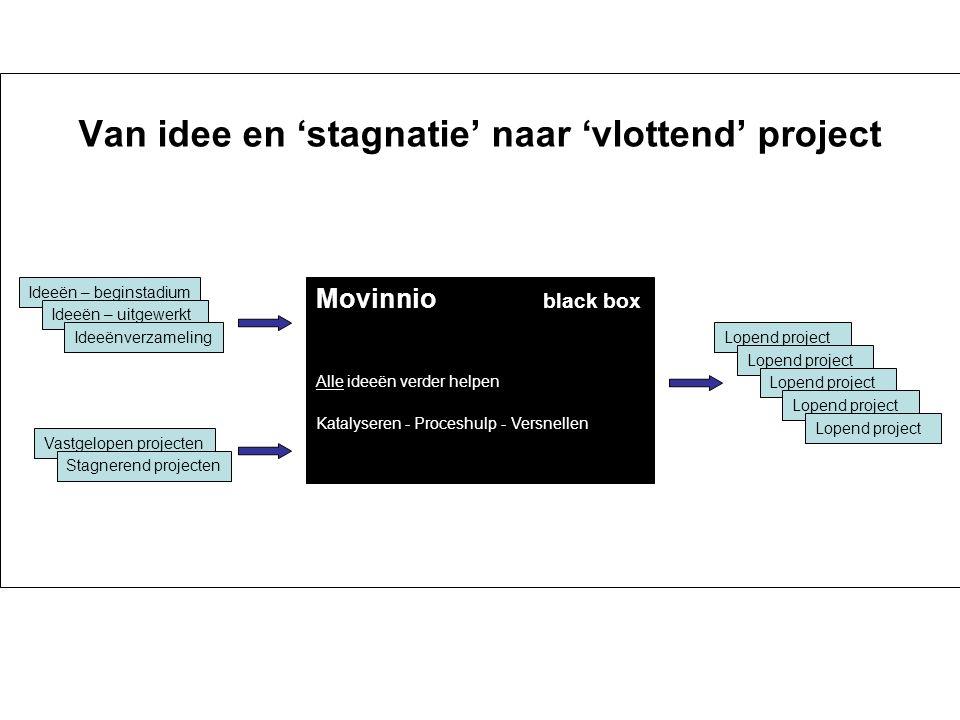 Van idee en 'stagnatie' naar 'vlottend' project Ideeën – beginstadium Ideeën – uitgewerkt Ideeënverzameling Vastgelopen projecten Stagnerend projecten