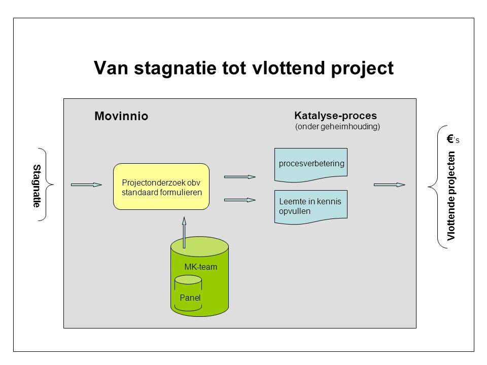 Van stagnatie tot vlottend project Stagnatie Vlottende projecten Katalyse-proces (onder geheimhouding) Movinnio procesverbetering € 's Projectonderzoe