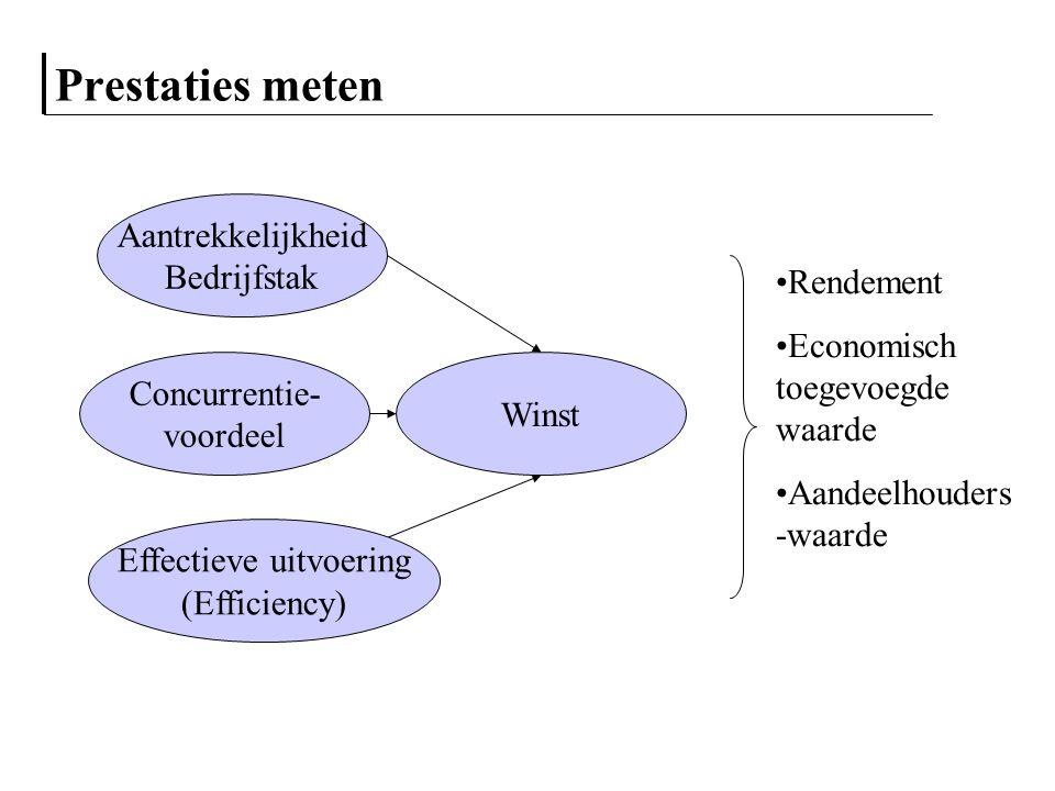 Prestaties meten Winst Effectieve uitvoering (Efficiency) Concurrentie- voordeel Aantrekkelijkheid Bedrijfstak Rendement Economisch toegevoegde waarde