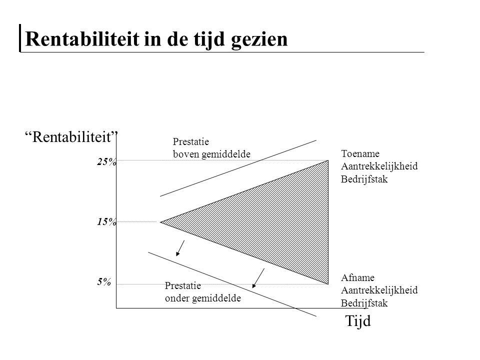 """Rentabiliteit in de tijd gezien Tijd """"Rentabiliteit"""" 5% 25% 15% Toename Aantrekkelijkheid Bedrijfstak Afname Aantrekkelijkheid Bedrijfstak Prestatie o"""
