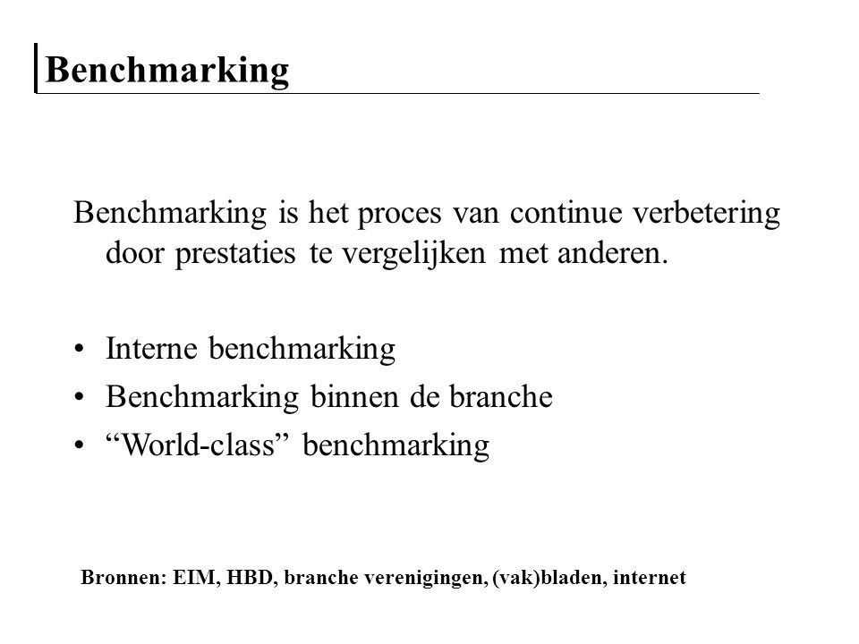 Benchmarking Benchmarking is het proces van continue verbetering door prestaties te vergelijken met anderen. Interne benchmarking Benchmarking binnen