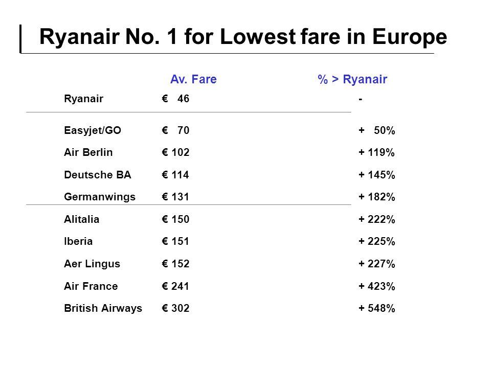 Ryanair€ 46- Easyjet/GO € 70+ 50% Air Berlin€ 102+ 119% Deutsche BA€ 114+ 145% Germanwings € 131+ 182% Alitalia€ 150+ 222% Iberia € 151+ 225% Aer Ling