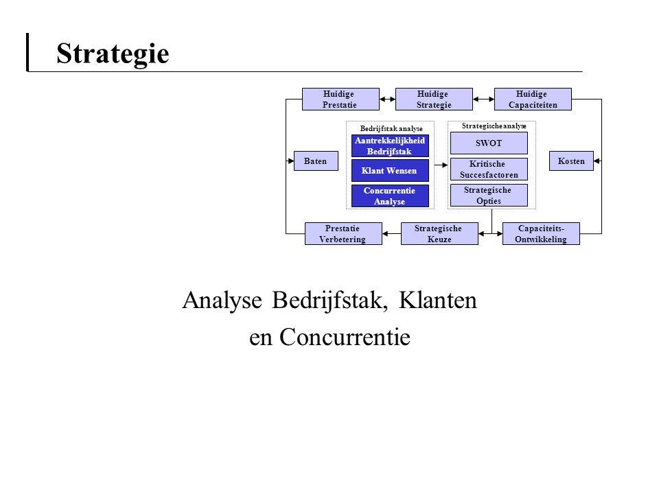 Strategie Analyse Bedrijfstak, Klanten en Concurrentie Aantrekkelijkheid Bedrijfstak Klant Wensen Concurrentie Analyse Huidige Strategie Capaciteits-