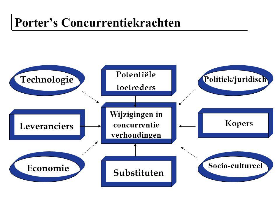Porter's Concurrentiekrachten Wijzigingen in concurrentie verhoudingen Potentiële toetreders Substituten Kopers Leveranciers Technologie Economie Poli