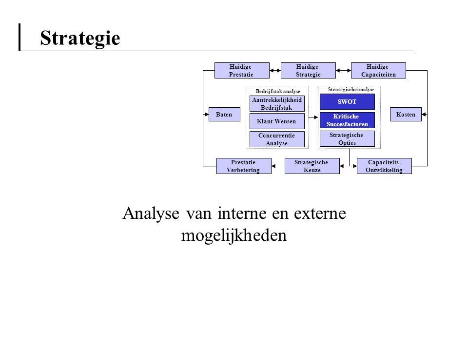 Strategie Analyse van interne en externe mogelijkheden Aantrekkelijkheid Bedrijfstak Klant Wensen Concurrentie Analyse Huidige Strategie Capaciteits-
