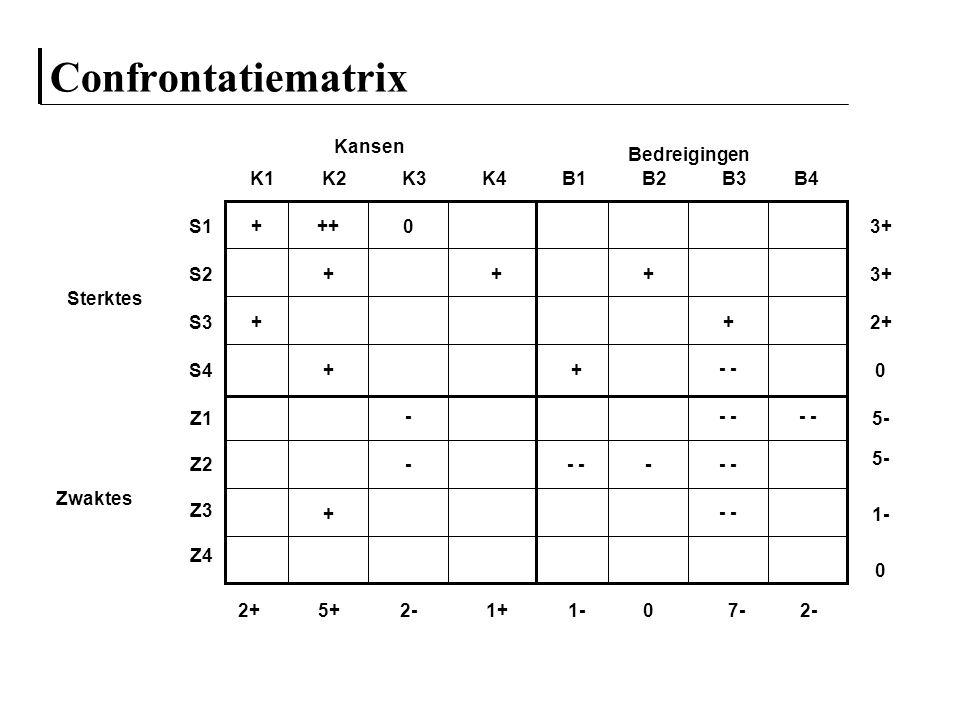 Confrontatiematrix Sterktes S1 S2 S3 S4 Zwaktes Z1 Z2 Z3 Z4 K1K2K3K4B1B2B3B4 Kansen Bedreigingen +++0 - - + + + + + + + - - - 3+ 2+ - 0 + 5- 1- 0 2+5+