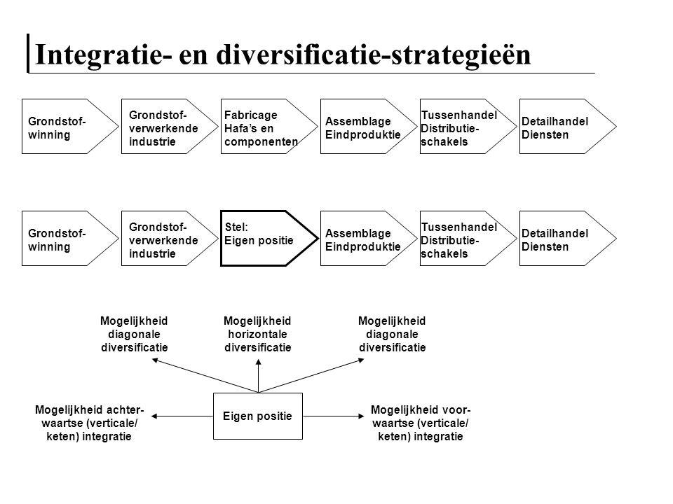 Integratie- en diversificatie-strategieën Grondstof- winning Grondstof- verwerkende industrie Fabricage Hafa's en componenten Assemblage Eindproduktie