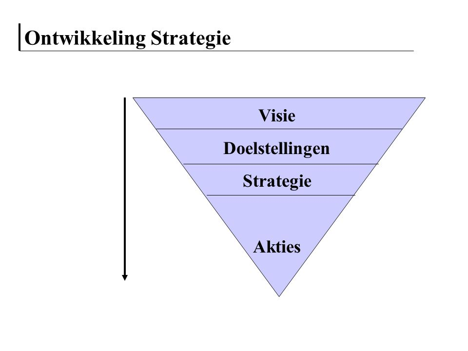 Porter's generieke strategieën Concurrentievoordeel Concurrentie- scope Kosten- focus strategie Differentiatie- focus strategie Kostleider strategie Differentiatie strategie Drie winstgevende opties Kostleiderschap Differentiatie Focus Anders: 'Stuck in the middle'