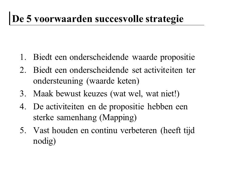 De 5 voorwaarden succesvolle strategie 1.Biedt een onderscheidende waarde propositie 2.Biedt een onderscheidende set activiteiten ter ondersteuning (w