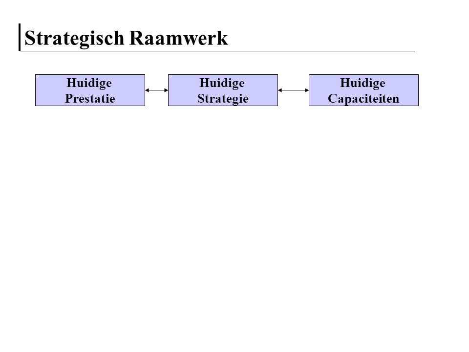Strategisch Raamwerk Aantrekkelijkheid Bedrijfstak Klant Wensen Concurrentie Analyse Huidige Strategie Huidige Prestatie Huidige Capaciteiten Bedrijfstak analyse