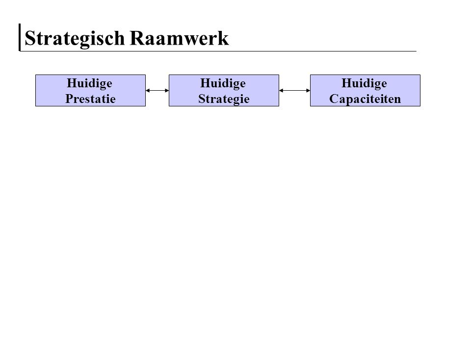 Generieke strategische opties Concurrentie Strategie Concern Strategie Expansie Integratie Diversificatie Kostenleider Differentiatie Focus