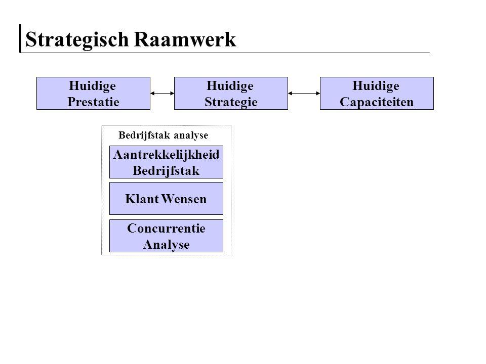 Strategisch Raamwerk Aantrekkelijkheid Bedrijfstak Klant Wensen Concurrentie Analyse Huidige Strategie Huidige Prestatie Huidige Capaciteiten Bedrijfs