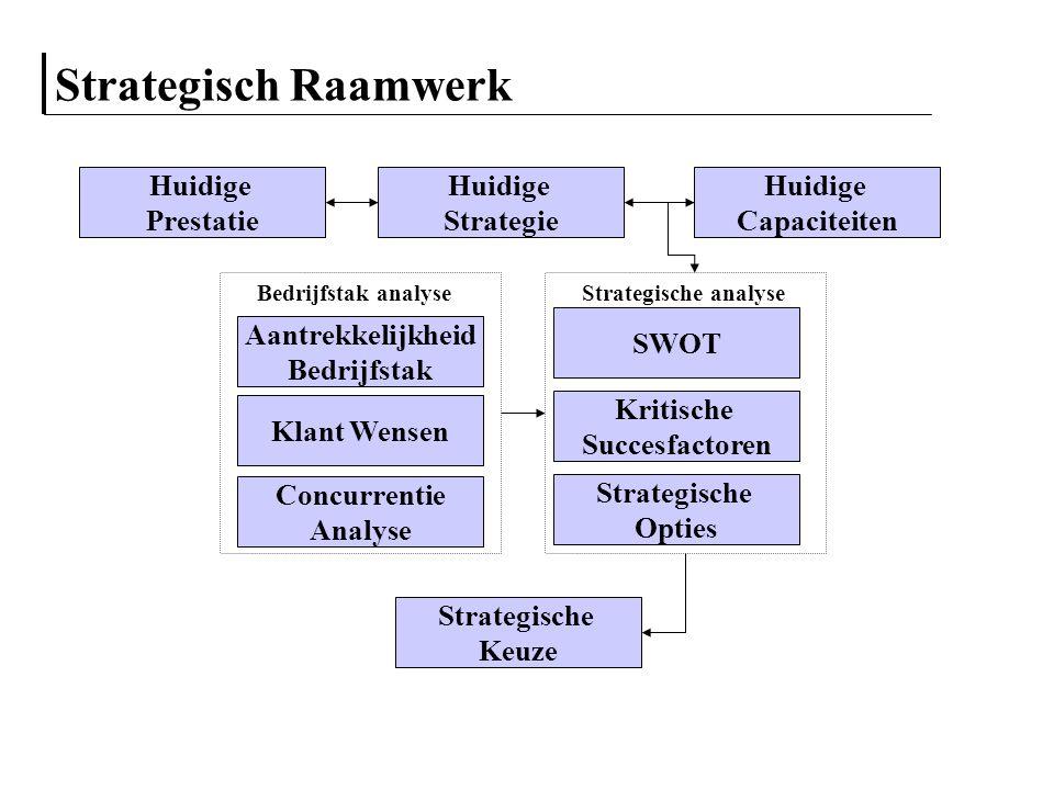 Strategisch Raamwerk Aantrekkelijkheid Bedrijfstak Klant Wensen Concurrentie Analyse Huidige Strategie Huidige Prestatie Huidige Capaciteiten Strategi