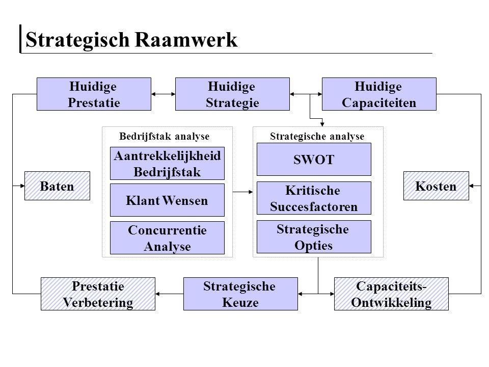 Strategisch Raamwerk Aantrekkelijkheid Bedrijfstak Klant Wensen Concurrentie Analyse Huidige Strategie Capaciteits- Ontwikkeling Strategische Keuze Pr