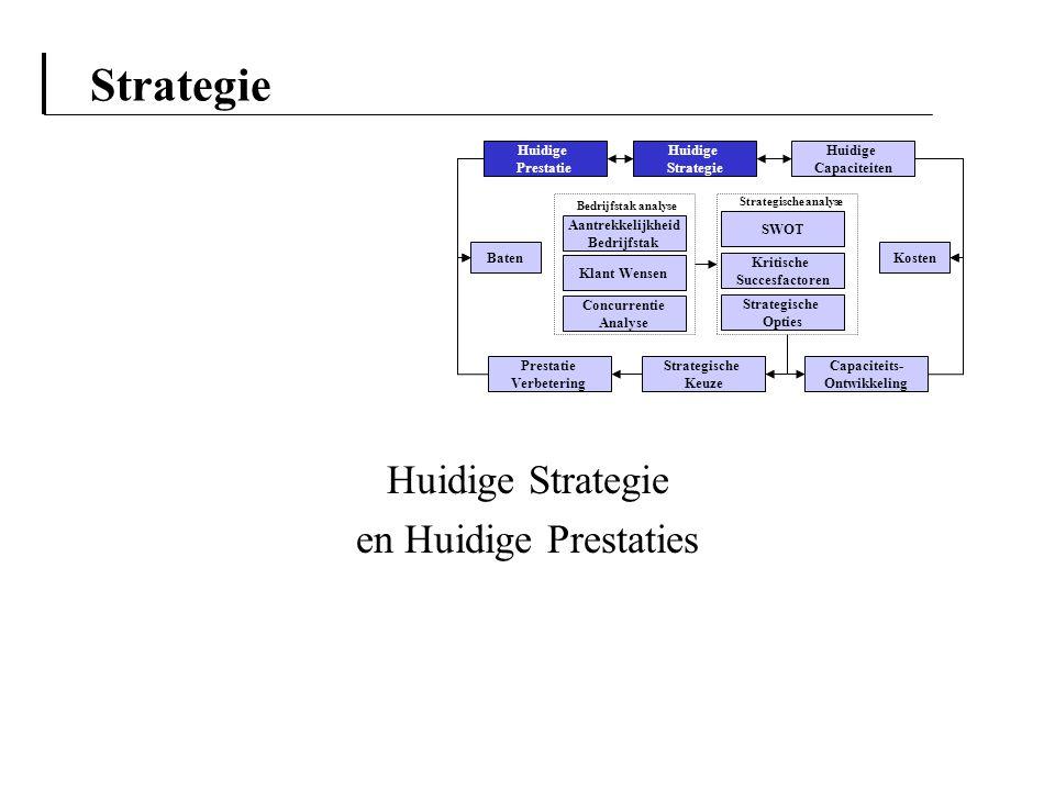 Strategie Huidige Strategie en Huidige Prestaties Aantrekkelijkheid Bedrijfstak Klant Wensen Concurrentie Analyse Huidige Strategie Capaciteits- Ontwi