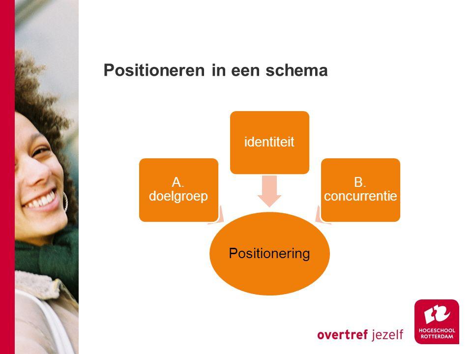 Positioneren in een schema Positionering A. doelgroep identiteit B. concurrentie