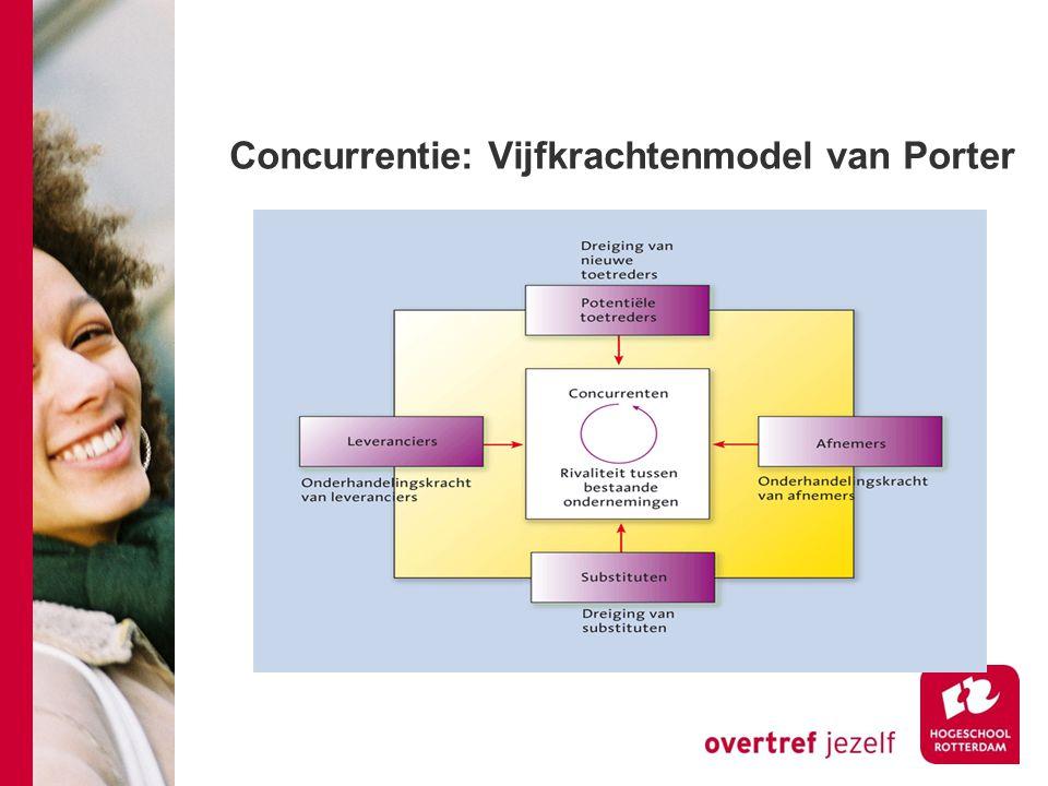 Concurrentie: Vijfkrachtenmodel van Porter