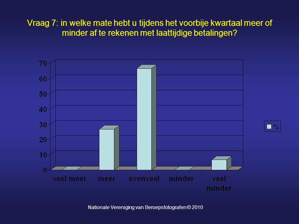 Vraag 7: in welke mate hebt u tijdens het voorbije kwartaal meer of minder af te rekenen met laattijdige betalingen? Nationale Vereniging van Beroepsf