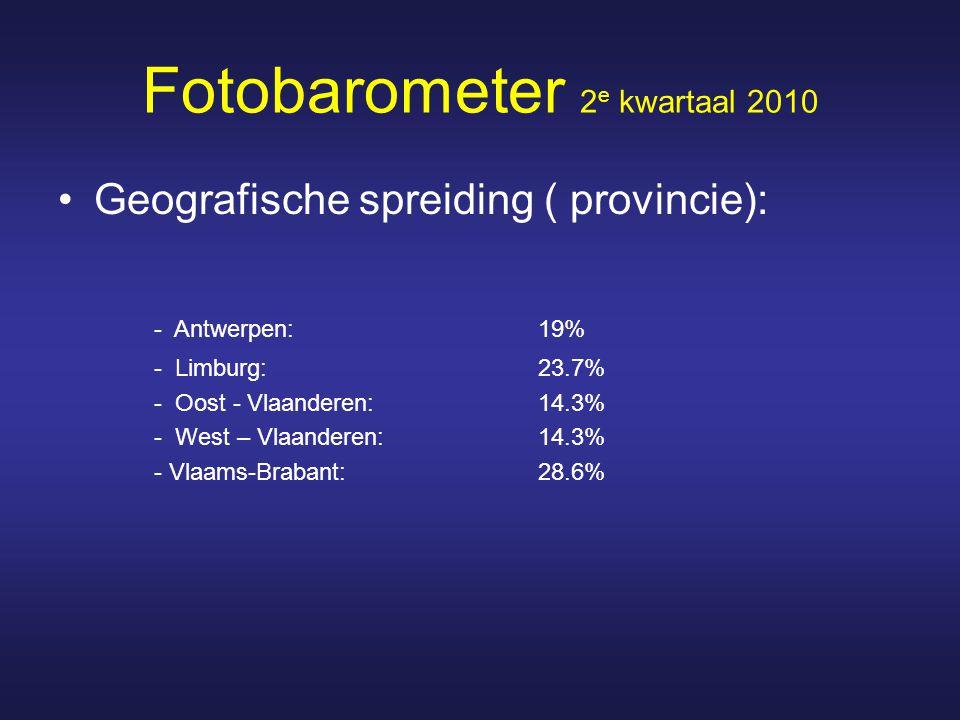 Fotobarometer 2 e kwartaal 2010 Geografische spreiding ( provincie): - Antwerpen:19% - Limburg: 23.7% - Oost - Vlaanderen:14.3% - West – Vlaanderen: 14.3% - Vlaams-Brabant: 28.6%