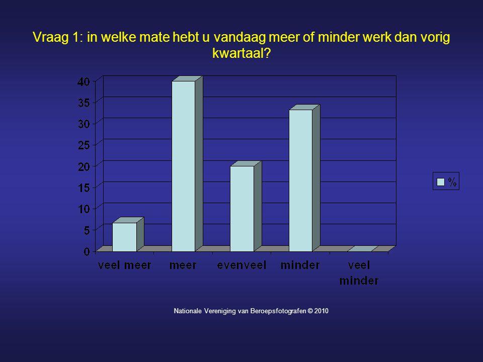 Vraag 1: in welke mate hebt u vandaag meer of minder werk dan vorig kwartaal? Nationale Vereniging van Beroepsfotografen © 2010
