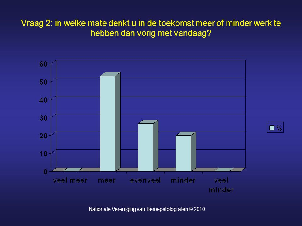 Vraag 2: in welke mate denkt u in de toekomst meer of minder werk te hebben dan vorig met vandaag? Nationale Vereniging van Beroepsfotografen © 2010