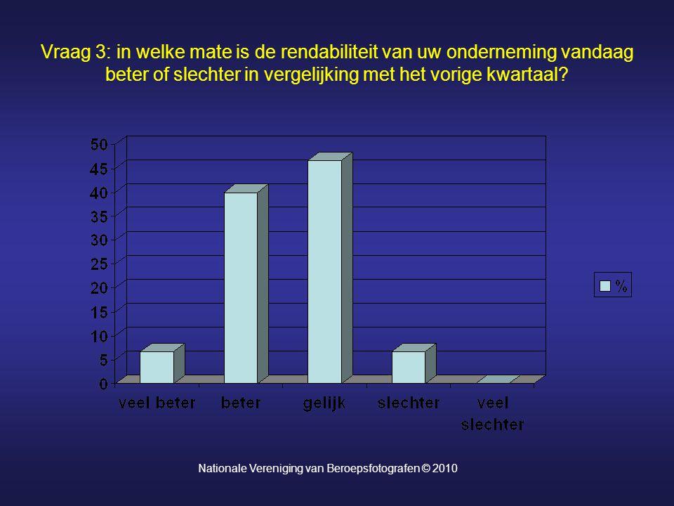 Vraag 3: in welke mate is de rendabiliteit van uw onderneming vandaag beter of slechter in vergelijking met het vorige kwartaal? Nationale Vereniging