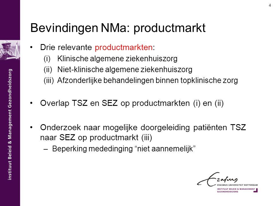 Bevindingen NMa: productmarkt Drie relevante productmarkten: (i)Klinische algemene ziekenhuiszorg (ii)Niet-klinische algemene ziekenhuiszorg (iii)Afzo